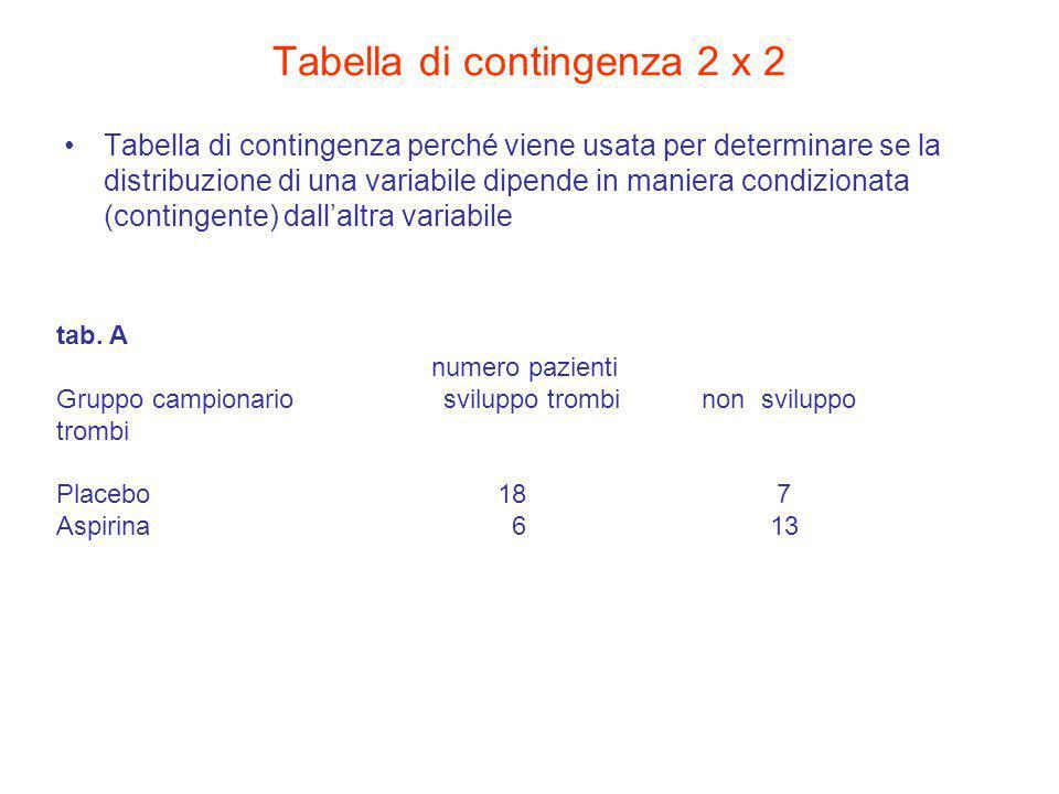 Tabella di contingenza 2 x 2