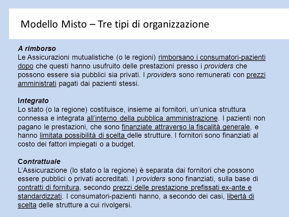 Modello Misto – Tre tipi di organizzazione