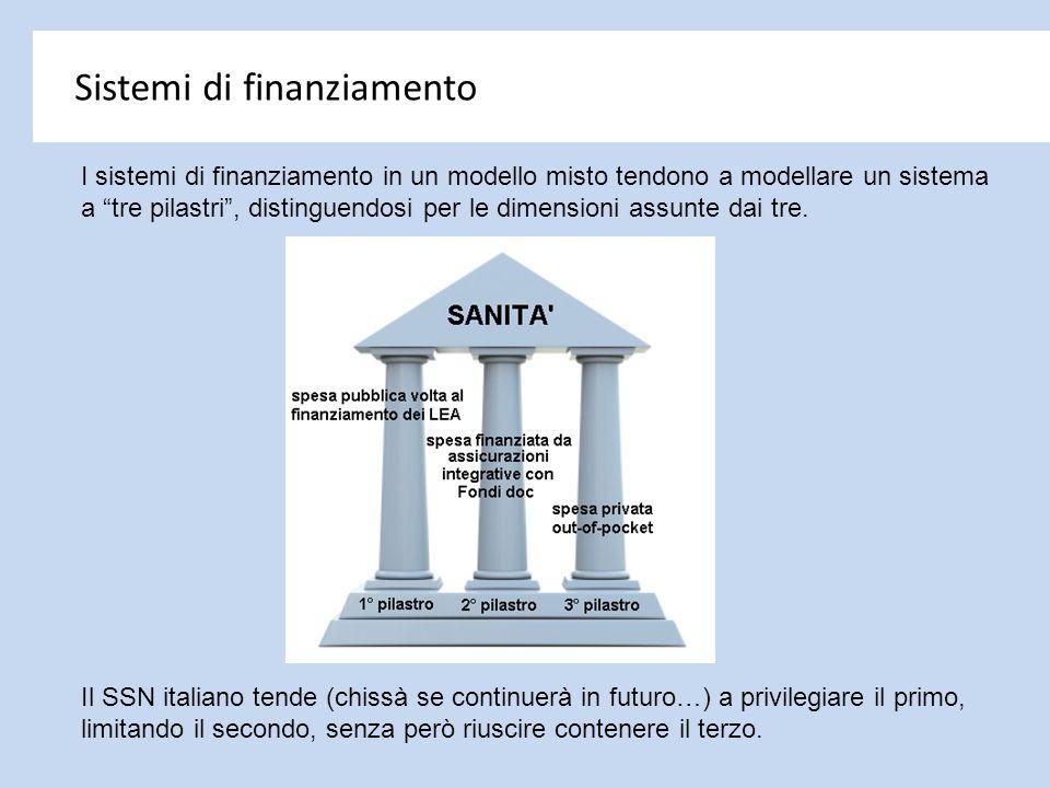 Sistemi di finanziamento
