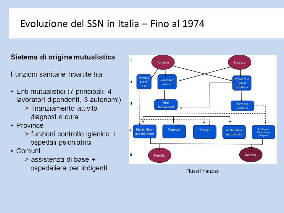 Evoluzione del SSN in Italia – Fino al 1974