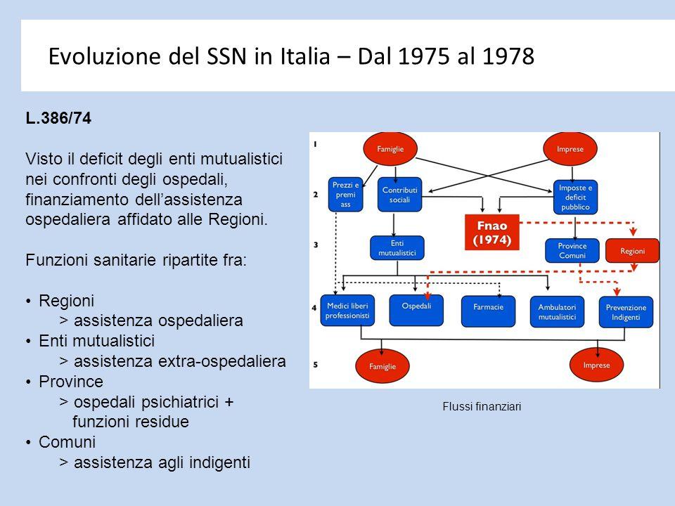Evoluzione del SSN in Italia – Dal 1975 al 1978