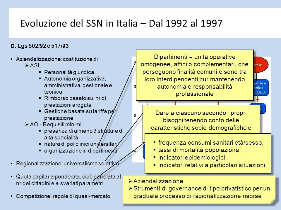 Evoluzione del SSN in Italia – Dal 1992 al 1997