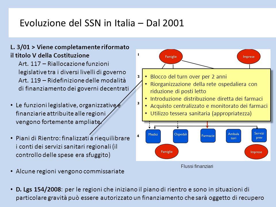 Evoluzione del SSN in Italia – Dal 2001