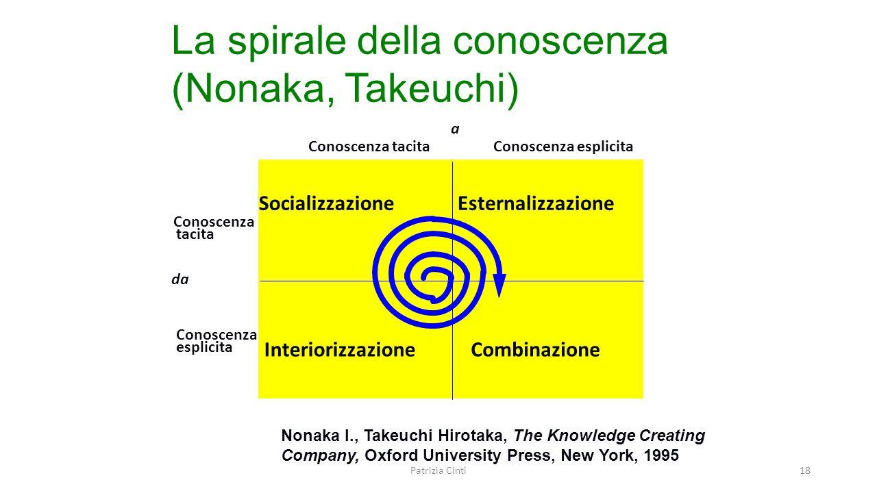 La spirale della conoscenza (Nonaka, Takeuchi)