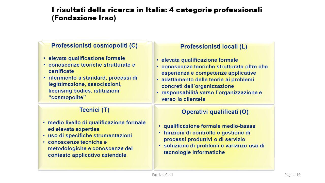 I risultati della ricerca in Italia: 4 categorie professionali