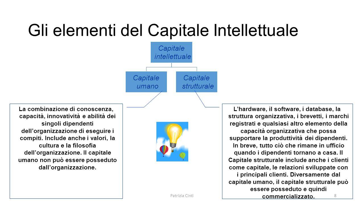 Gli elementi del Capitale Intellettuale