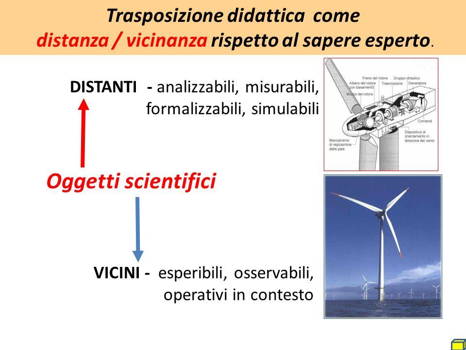 Trasposizione didattica come distanza / vicinanza rispetto al sapere esperto.