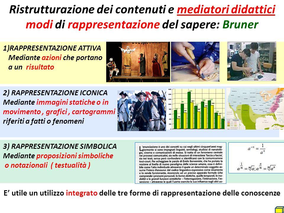 Ristrutturazione dei contenuti e mediatori didattici modi di rappresentazione del sapere: Bruner