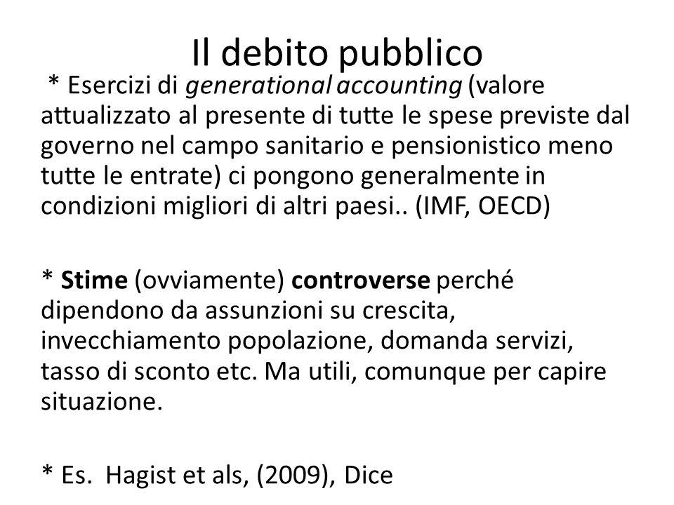 Il debito pubblico