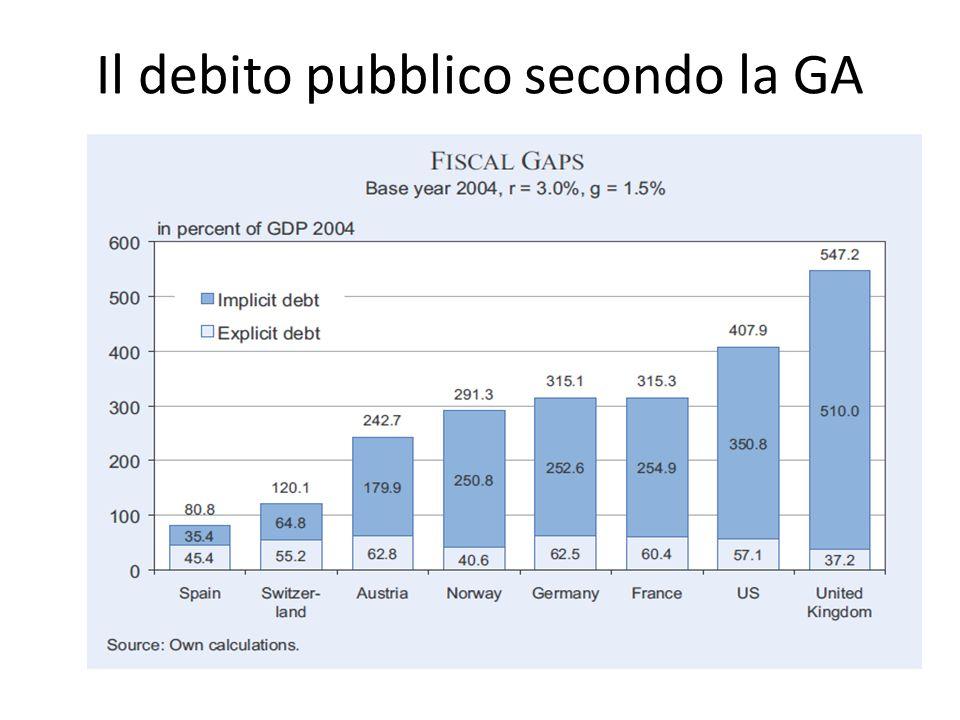 Il debito pubblico secondo la GA