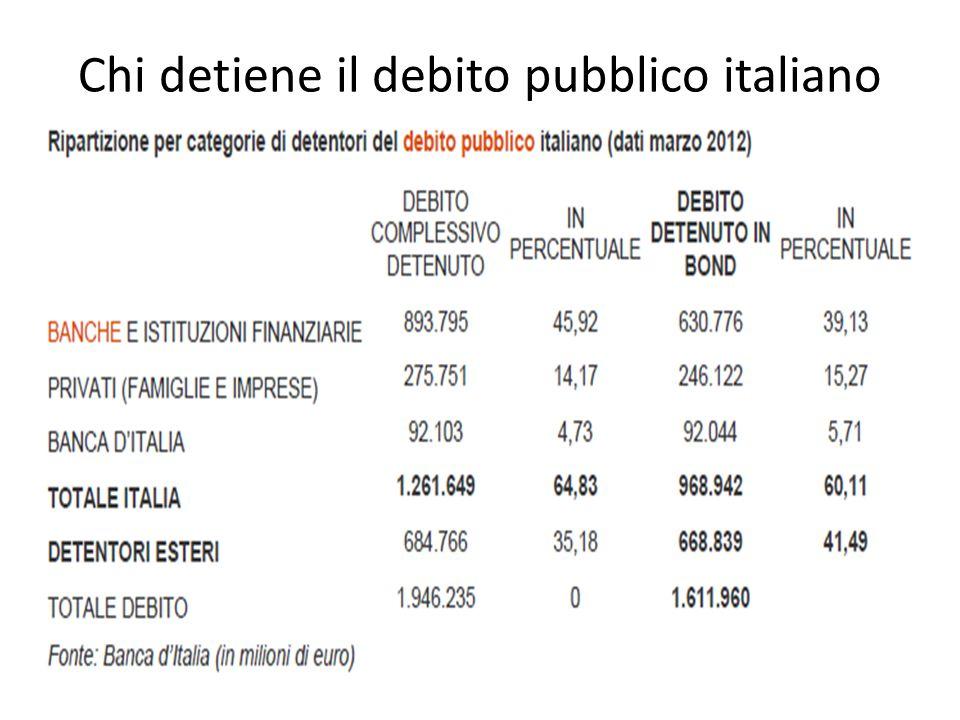 Chi detiene il debito pubblico italiano