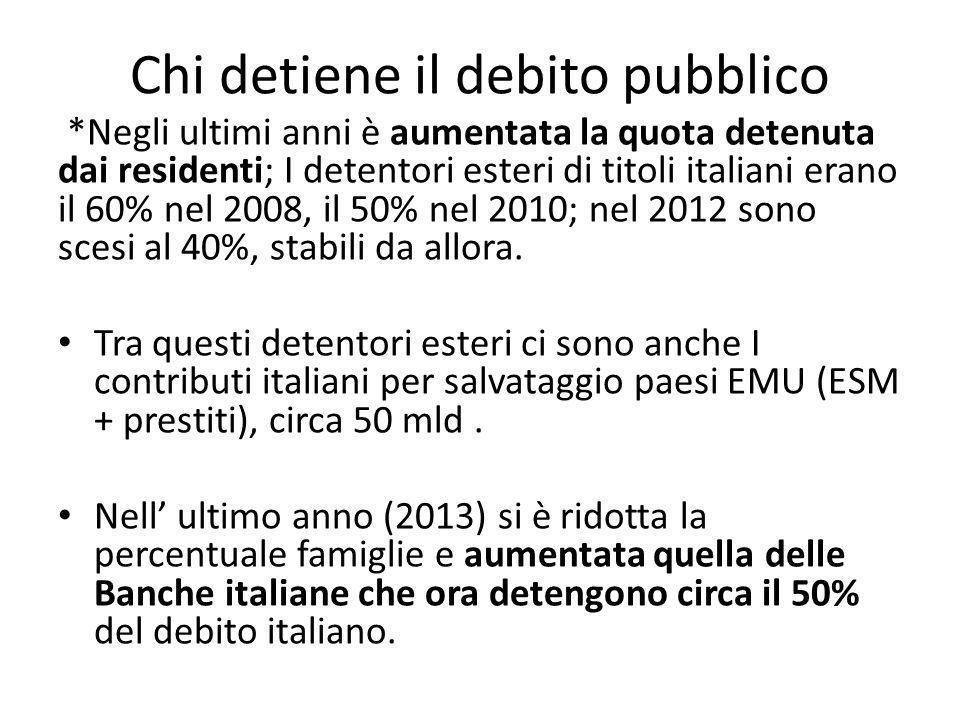 Chi detiene il debito pubblico