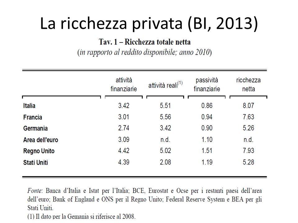 La ricchezza privata (BI, 2013)