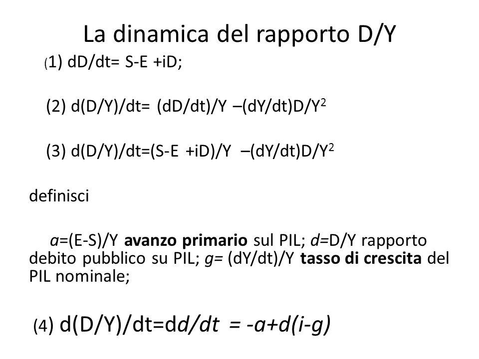 La dinamica del rapporto D/Y