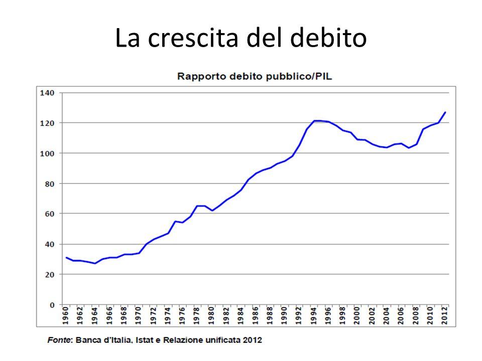 La crescita del debito