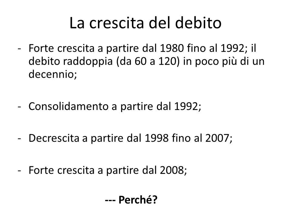La crescita del debito Forte crescita a partire dal 1980 fino al 1992; il debito raddoppia (da 60 a 120) in poco più di un decennio;