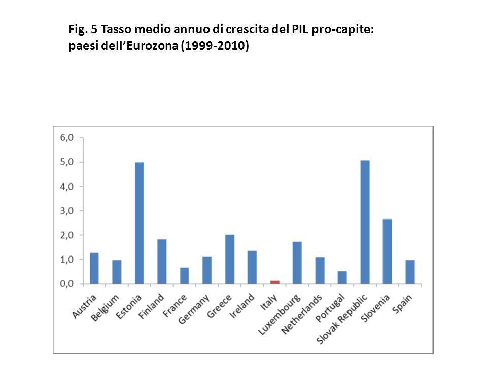 Fig. 5 Tasso medio annuo di crescita del PIL pro-capite: