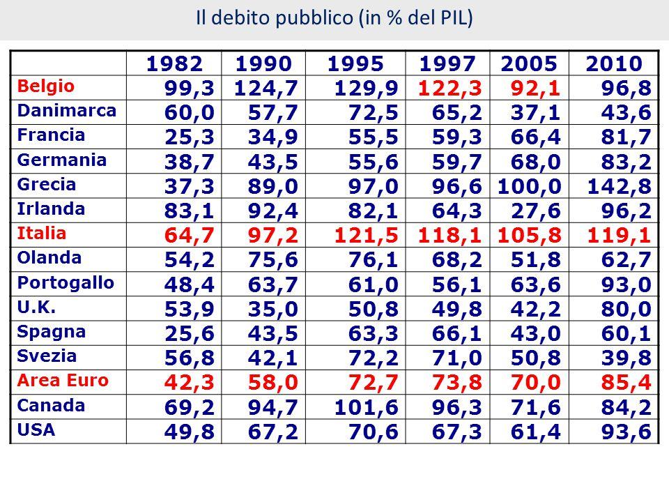 Il debito pubblico (in % del PIL)