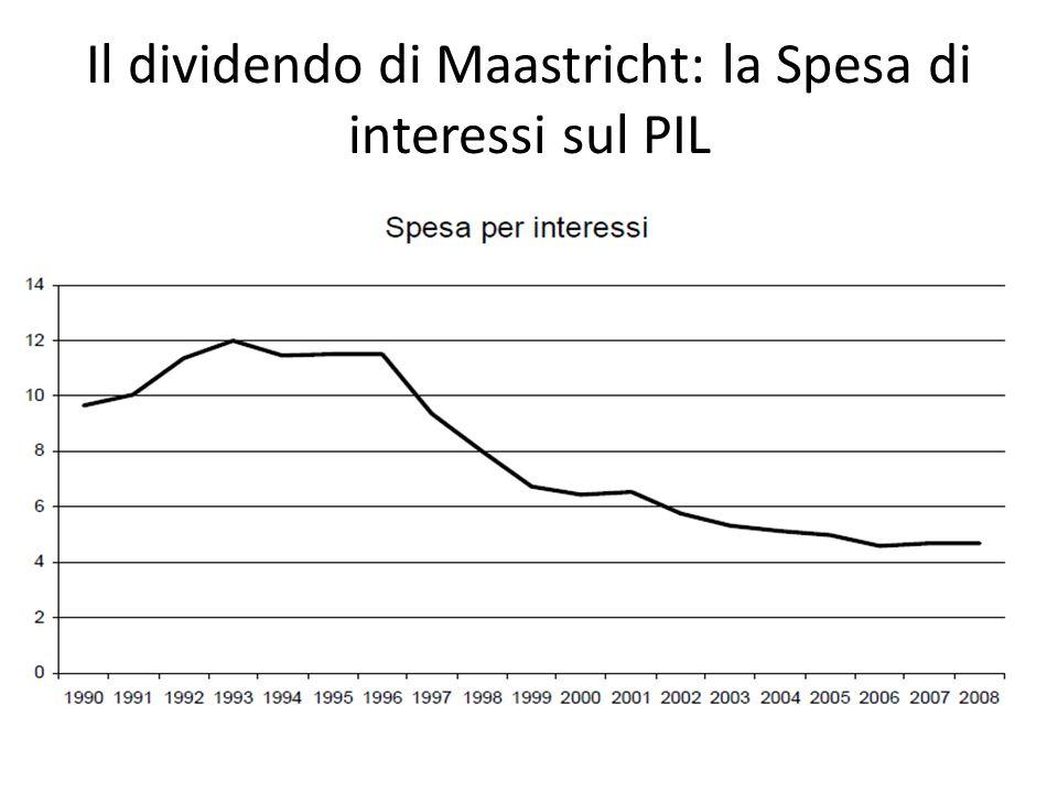 Il dividendo di Maastricht: la Spesa di interessi sul PIL