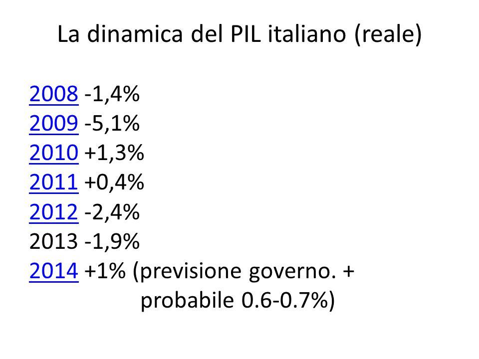La dinamica del PIL italiano (reale)