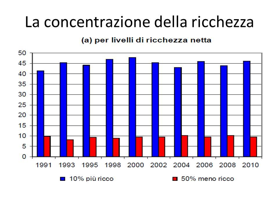 La concentrazione della ricchezza