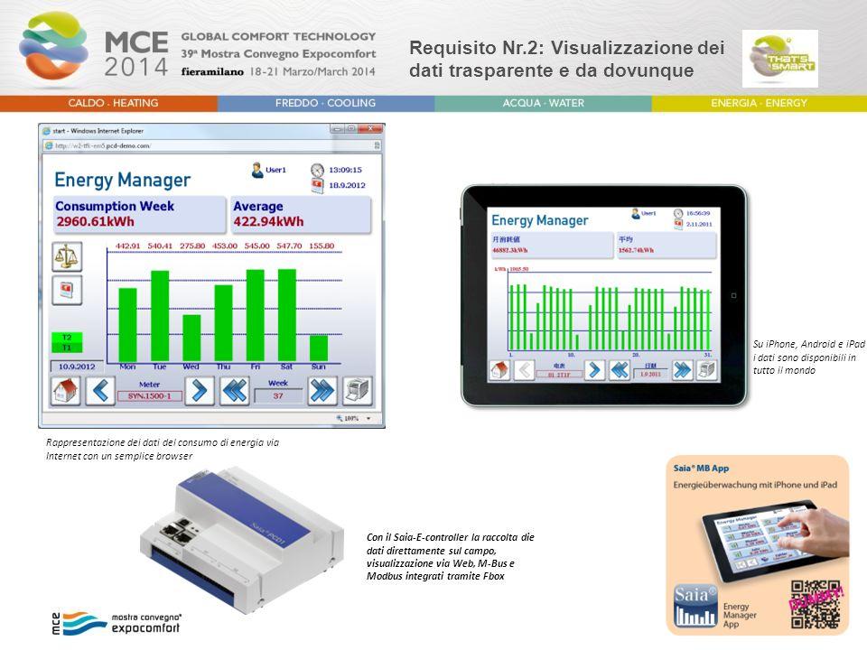 Requisito Nr.2: Visualizzazione dei dati trasparente e da dovunque