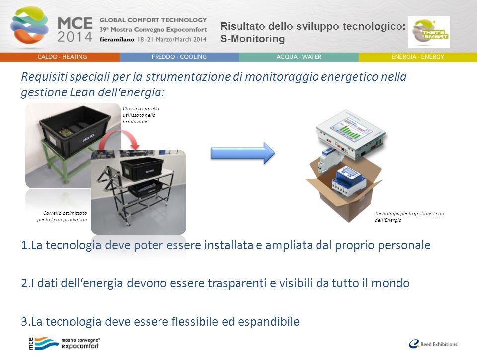 Risultato dello sviluppo tecnologico: S-Monitoring
