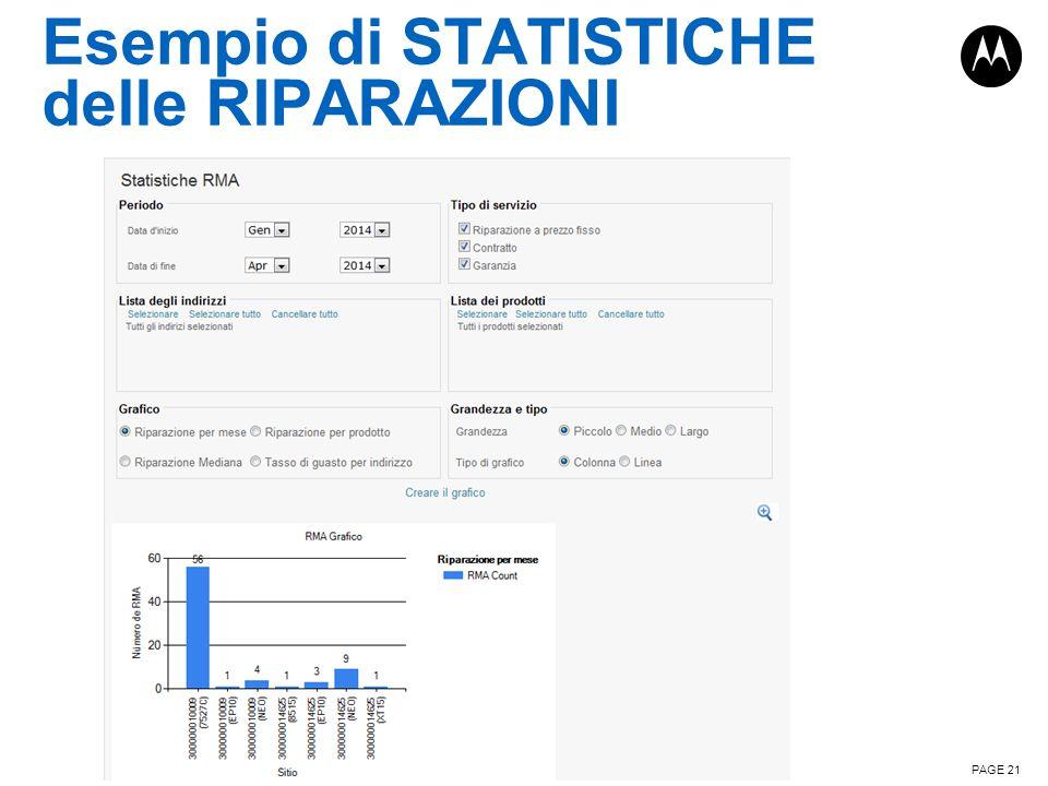 Esempio di STATISTICHE delle RIPARAZIONI