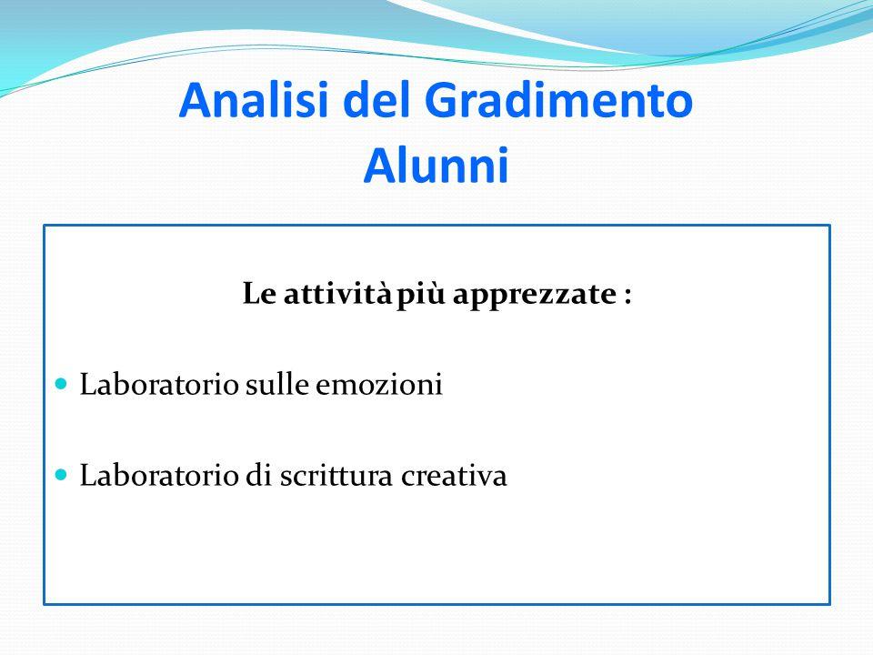 Analisi del Gradimento Alunni