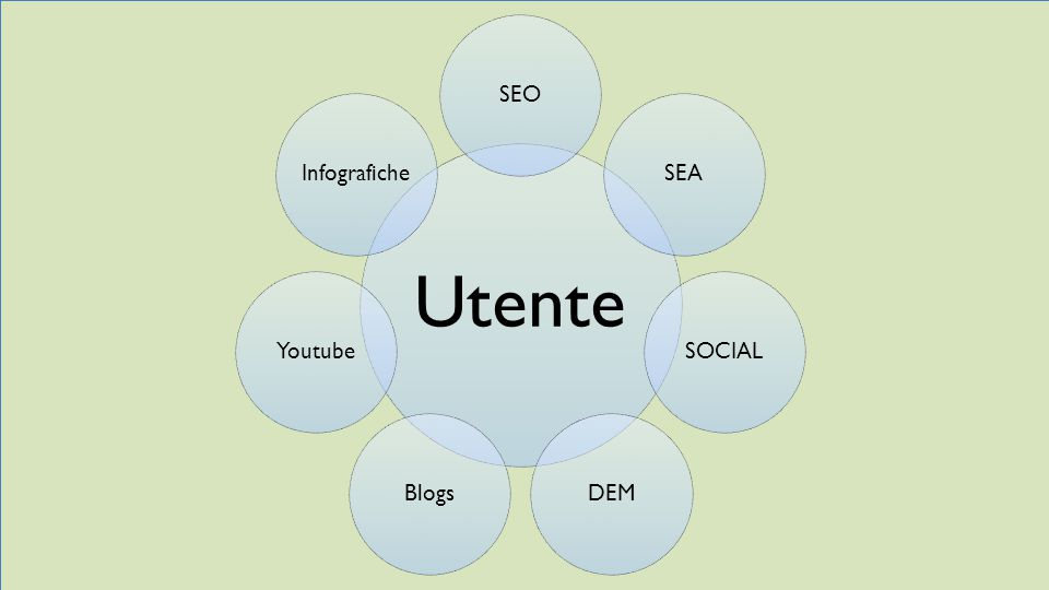 Utente SEO SEA SOCIAL DEM Blogs Youtube Infografiche