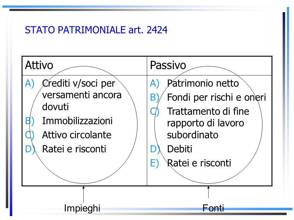 STATO PATRIMONIALE art. 2424