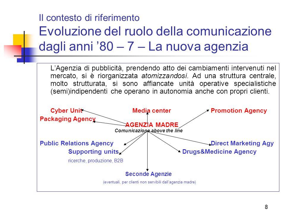 Il contesto di riferimento Evoluzione del ruolo della comunicazione dagli anni '80 – 7 – La nuova agenzia