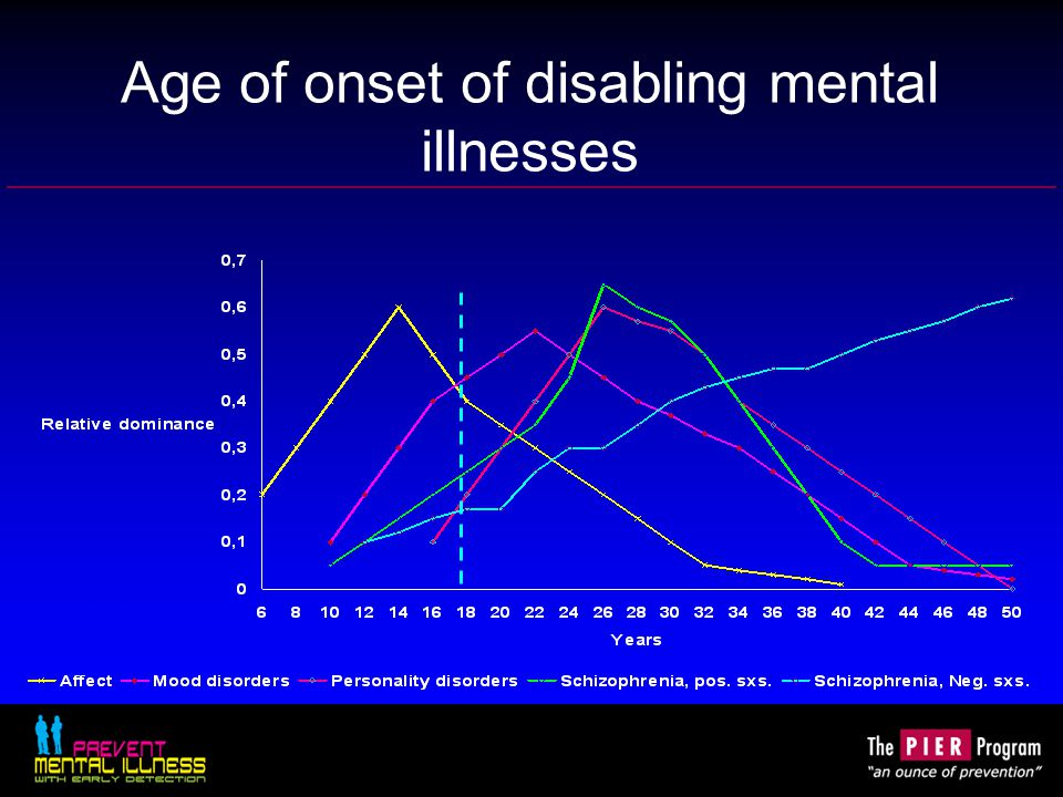 Age of onset of disabling mental illnesses