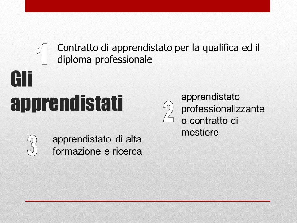 Contratto di apprendistato per la qualifica ed il diploma professionale