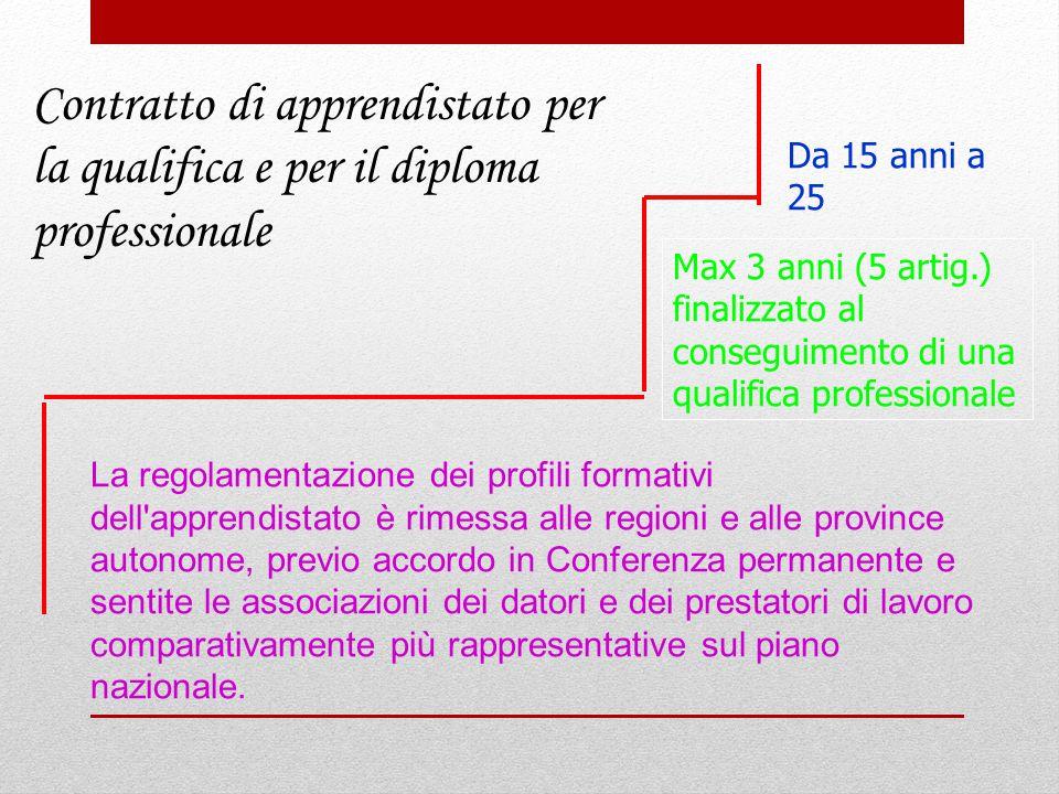 Contratto di apprendistato per la qualifica e per il diploma professionale