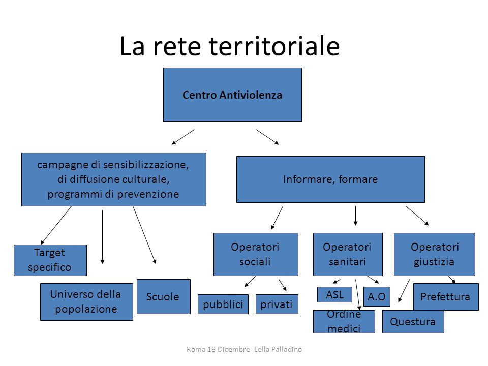 La rete territoriale Centro Antiviolenza