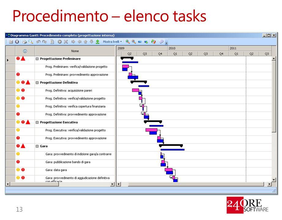 Procedimento – elenco tasks