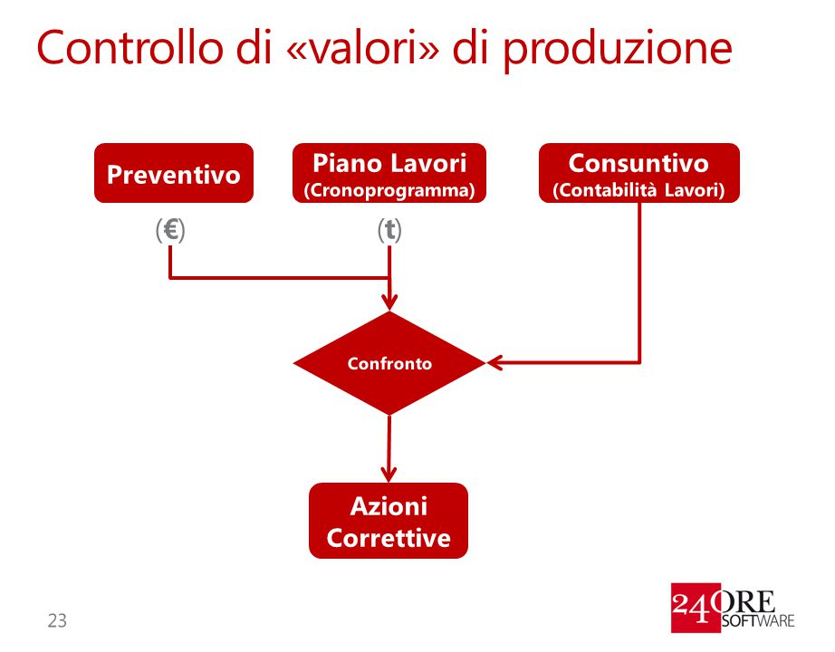 Controllo di «valori» di produzione
