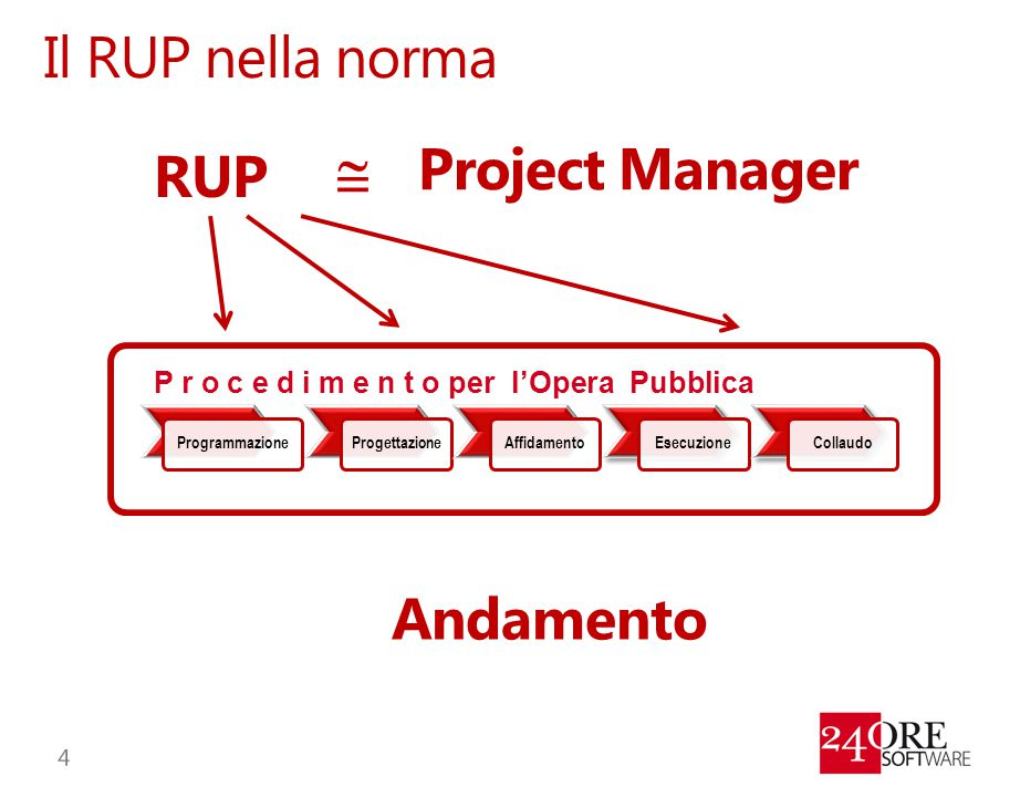 Il RUP nella norma Project Manager RUP  Andamento
