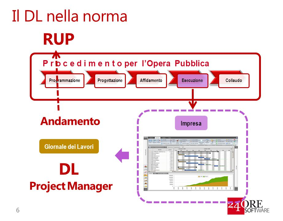 Il DL nella norma RUP DL Andamento Project Manager