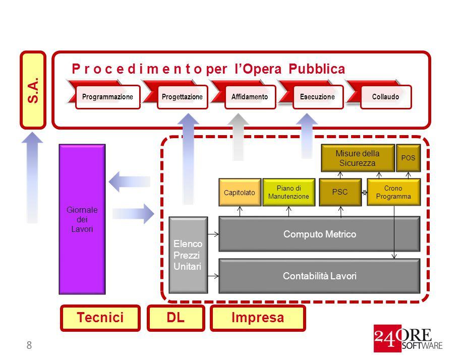 P r o c e d i m e n t o per l'Opera Pubblica S.A.