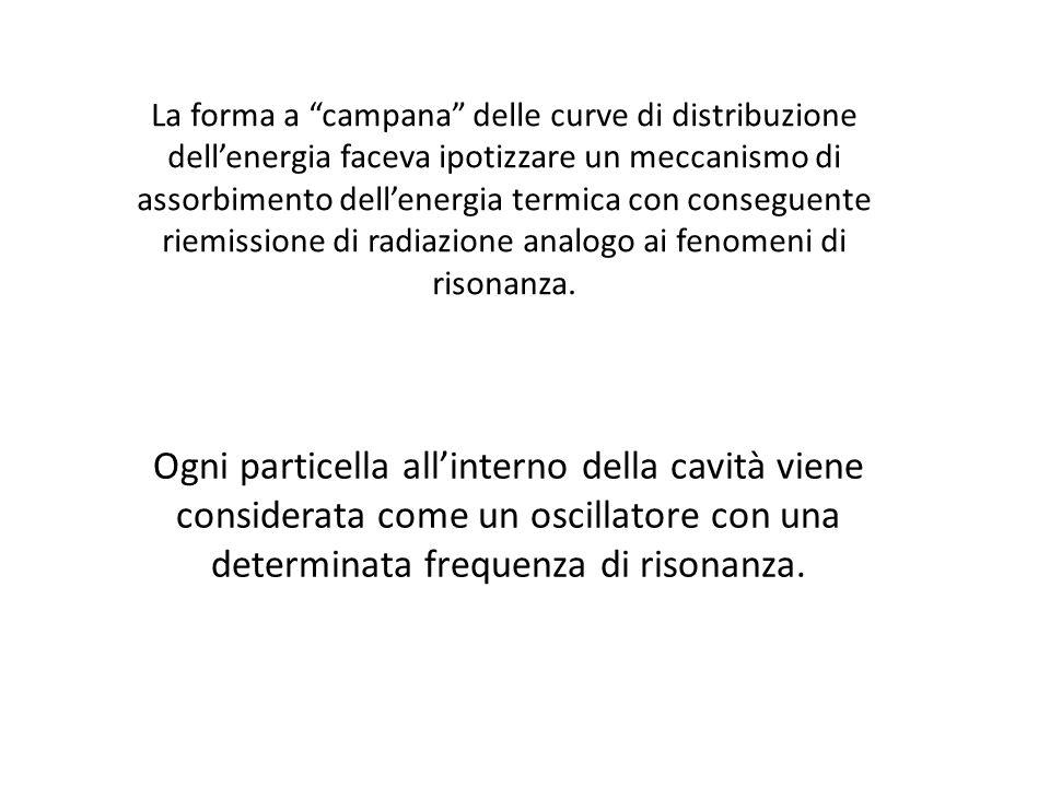 La forma a campana delle curve di distribuzione dell'energia faceva ipotizzare un meccanismo di assorbimento dell'energia termica con conseguente riemissione di radiazione analogo ai fenomeni di risonanza.