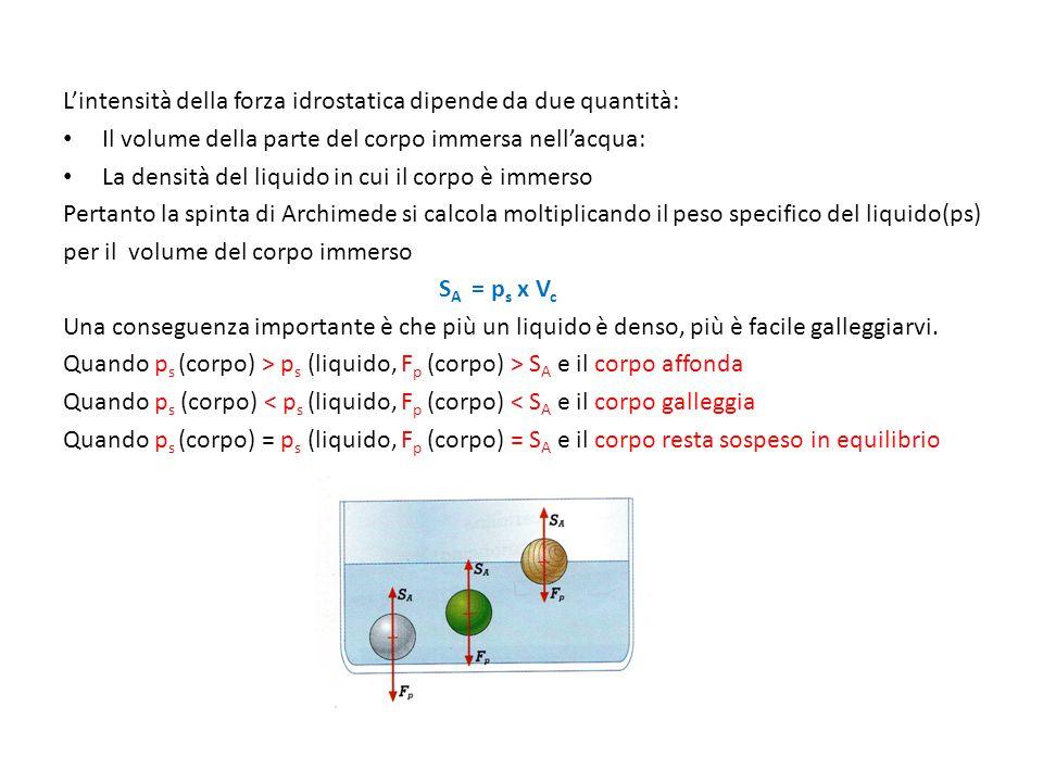L'intensità della forza idrostatica dipende da due quantità: