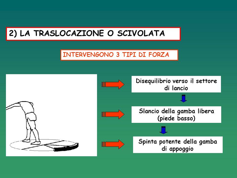 2) LA TRASLOCAZIONE O SCIVOLATA