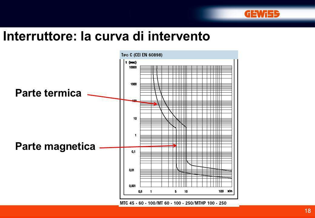 Interruttore: la curva di intervento