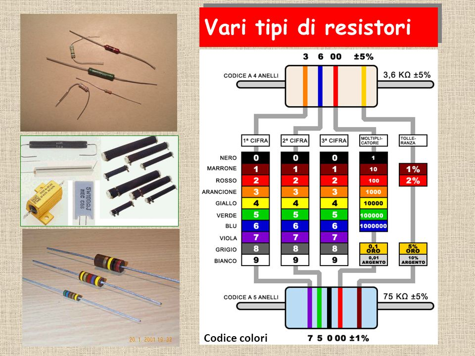 Vari tipi di resistori Codice colori