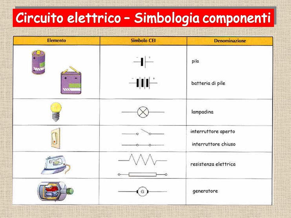 Circuito elettrico – Simbologia componenti