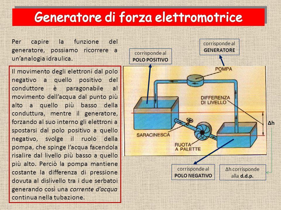 Generatore di forza elettromotrice