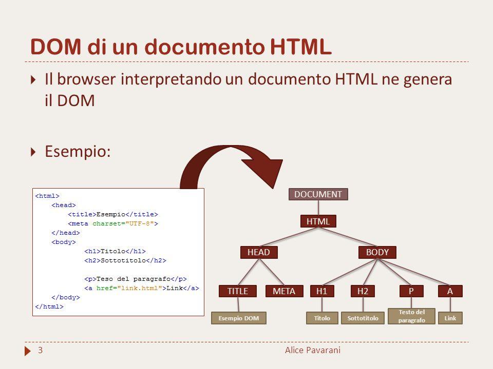 DOM di un documento HTML