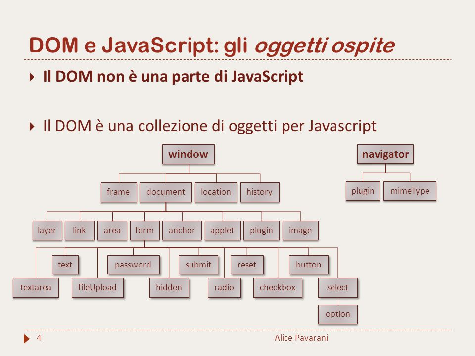 DOM e JavaScript: gli oggetti ospite